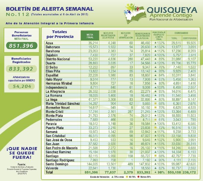 plan-quisqueya-aprende-contigo-mapa-avances-a-nivel-provincial-tabla-digipep112